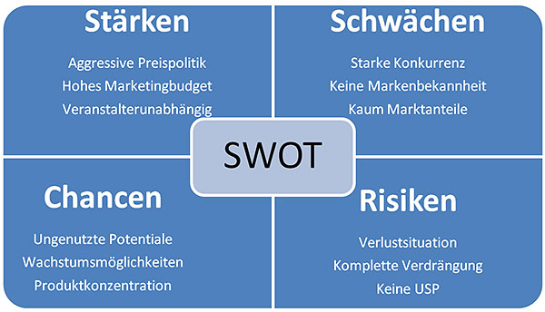 swot-analye-online-marketing